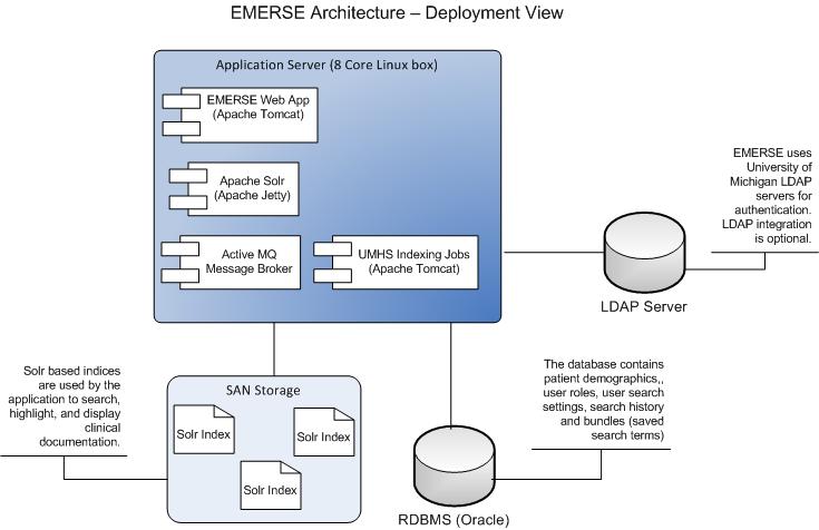 EMERSE Architecture Guide